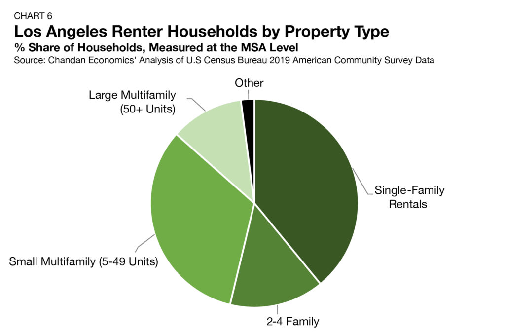 Chart-6-LA-Renter-Households-Los-Angeles-Multifamily-Investment-Trends
