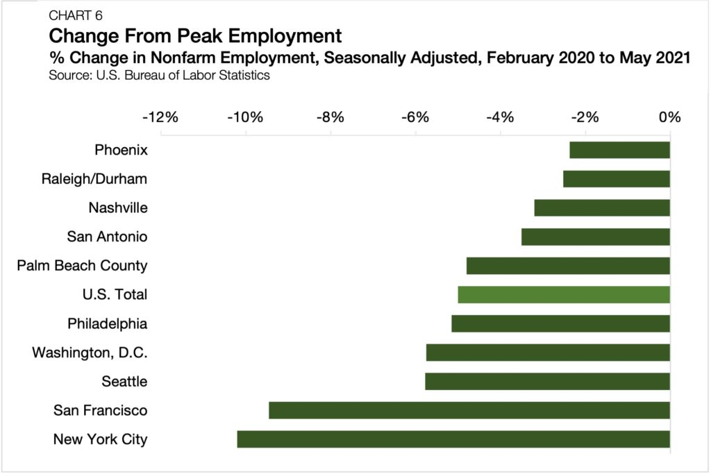 chart-6-changes-from-peak-employment-by-market